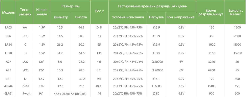 Таблица с технической спецификацией