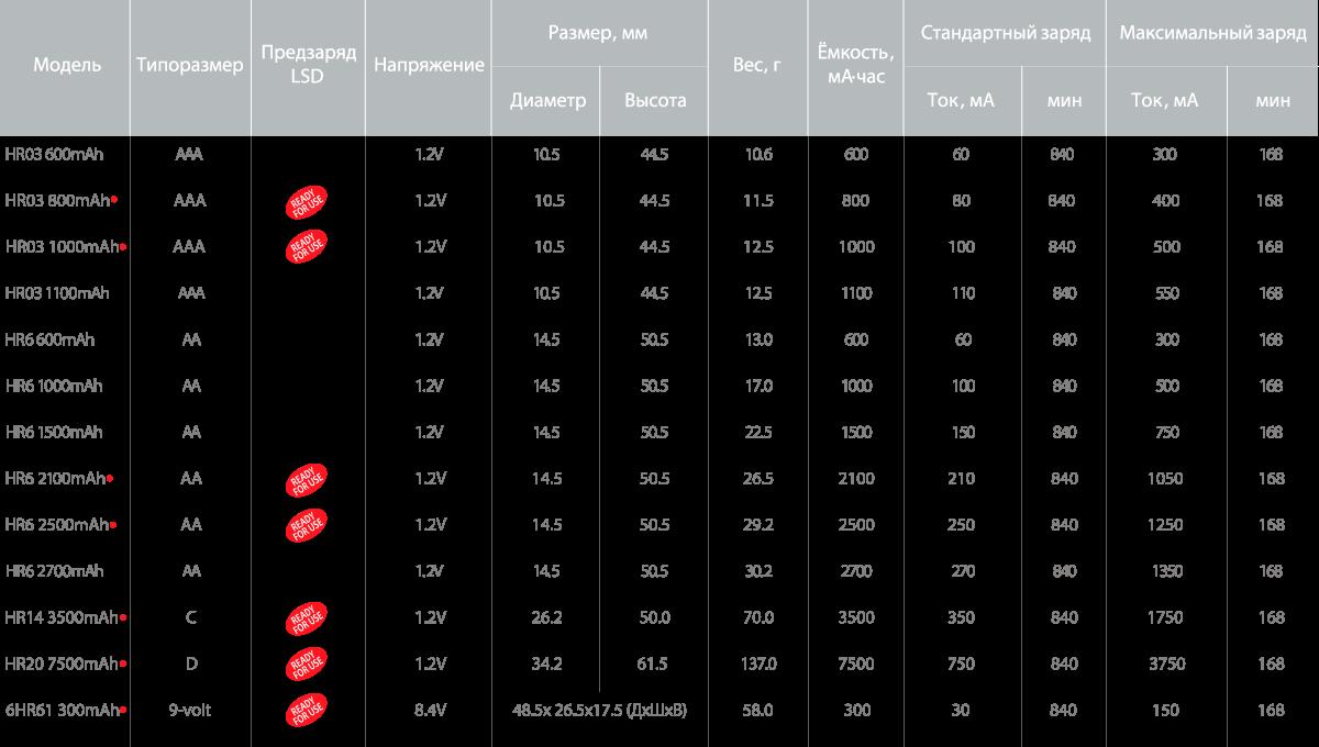 Таблица технической спецификации NI-MH аккумуляторов