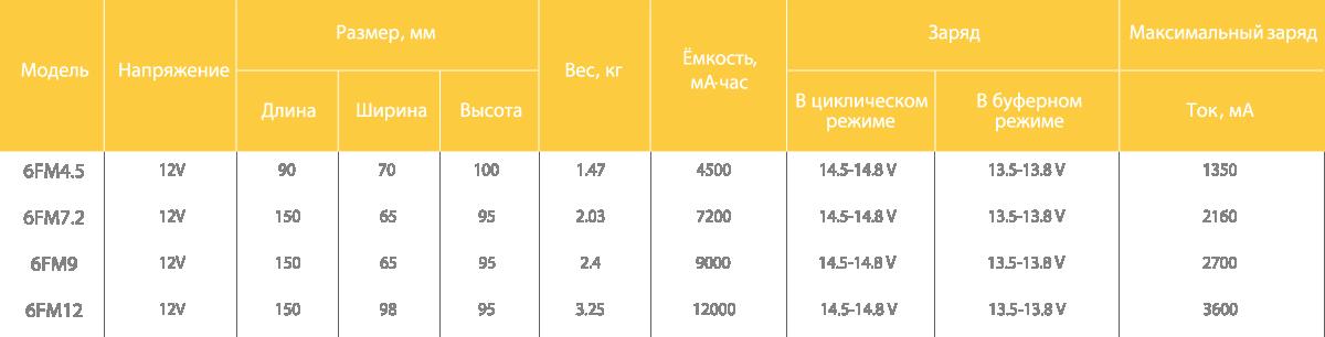 Таблица с технической спецификации аккумуляторов